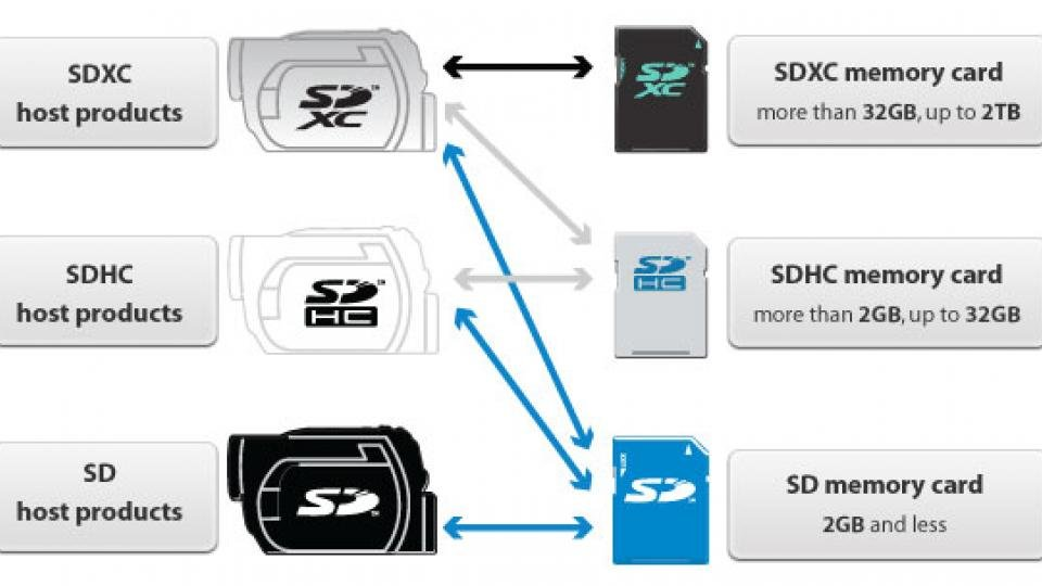 How To Choose An Sd Card Class And Speed Ratings Explained And Pick