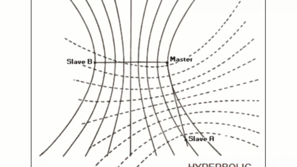 Gee diagram