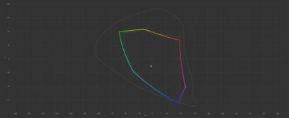 Iiyama Prolite X2377HDS colour gamut post-calibration