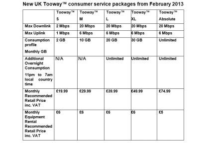 Eutelsat pricing
