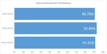 Antec Earthwatts EA-550 Platinum efficiency