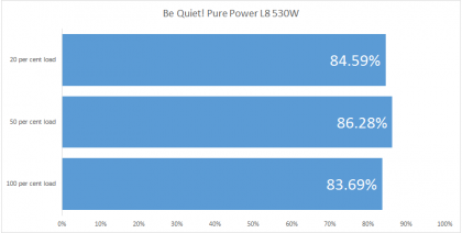 Be Quiet! Pure Power L8 530W efficiency
