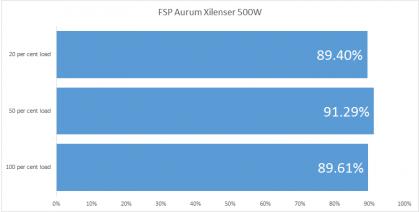 FSP Aurum Xilenser 500W efficiency