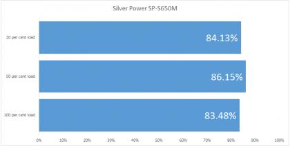 Silver Power SP-S650M efficiency