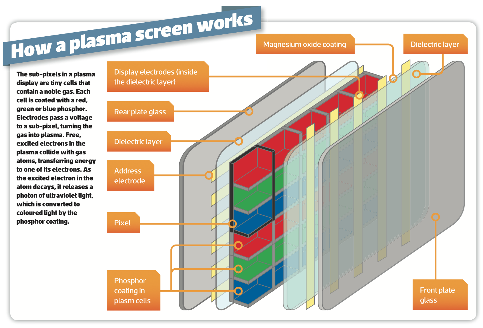 How Plasma TV works: technology explained, vs LCD, 4K and the future
