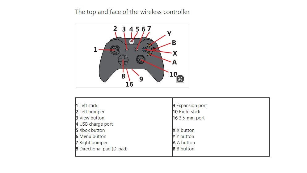 Xbox Remote Wiring Diagram - Wiring Diagram Article on