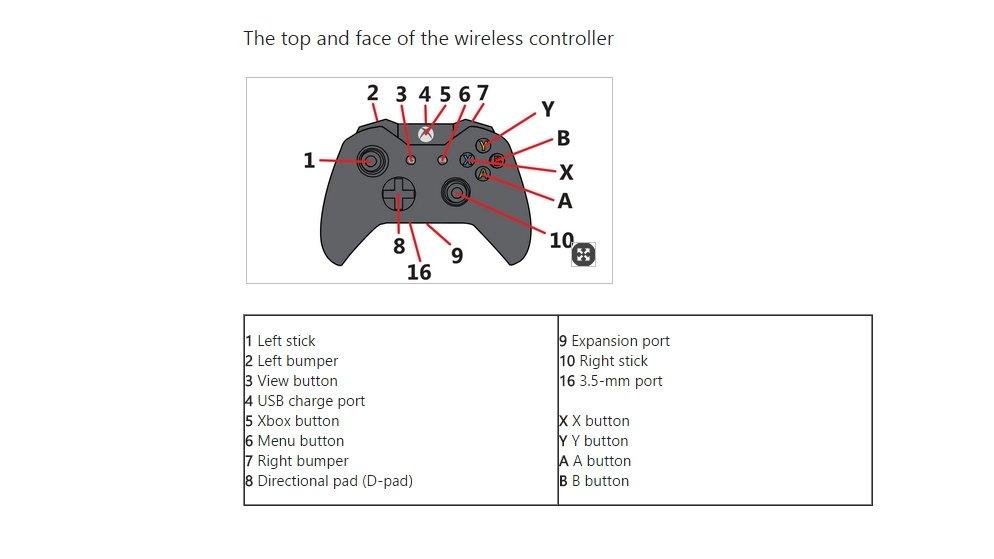 Xbox 1 Wiring Diagram | Wiring Diagram Xbox Controller To Usb Wiring Diagram on