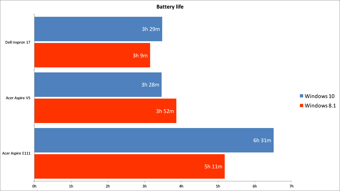 Windows 10 battery life – how to use Battery Saver | Expert