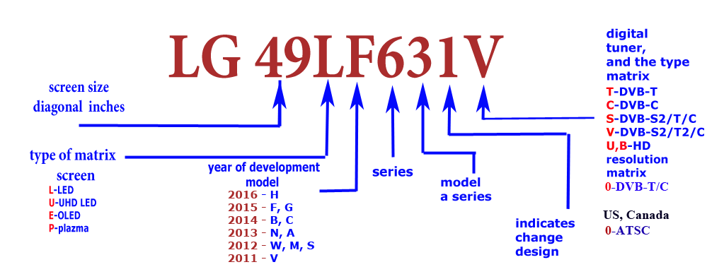 LG TV model numbers explained: LG OLED 2018 TV models