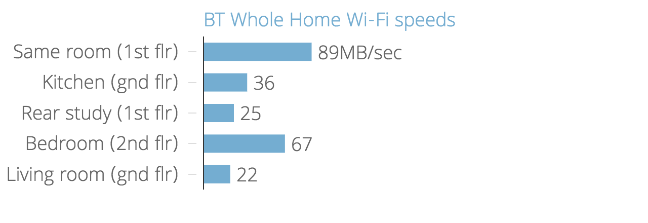 BT Whole Home Wi-Fi review: Great-value mesh wireless