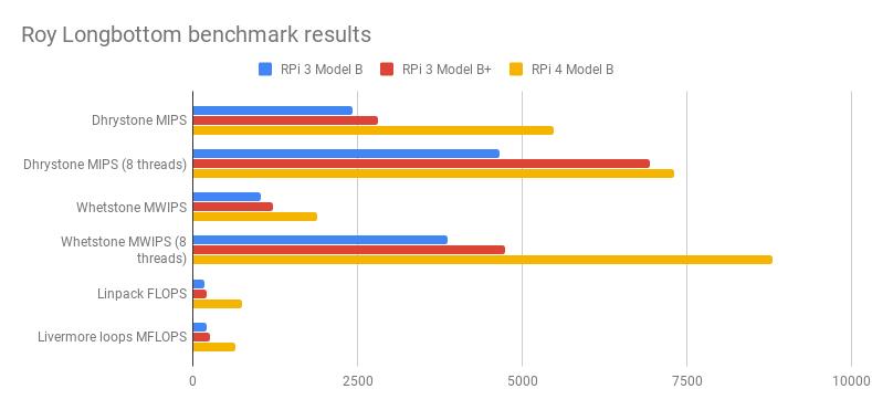 Raspberry Pi 4 Test: Der leistungsstärkste Pi aller Zeiten
