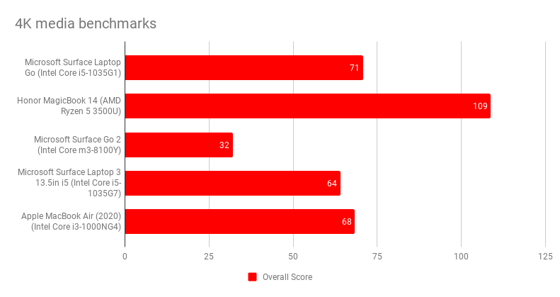 4k_media_benchmarks_6.png